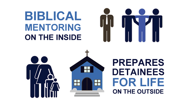Biblical mentoring on the inside prepares detainees for life on the outside.